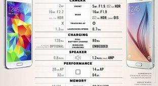 Galaxy S6 vs Galaxy S5: Samsung показал новую инфографику с различиями между флагманами