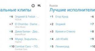 Филипп Киркоров взорвал тренды YouTube в России