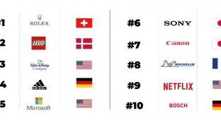 10 наиболее уважаемых компаний мира